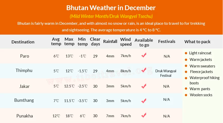 Weather Chart in Bhutan In December