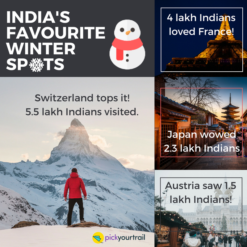 India's favourite winter spots